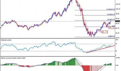 Петролът достига 10-месечен връх до 74 долара за барел