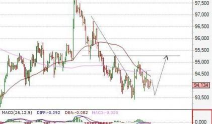 Посока на движение на основните валутни двойки за 27 август