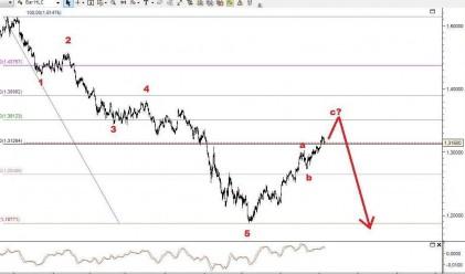 Ив. Груев: Мечка за еврото и индексите, бик за долара