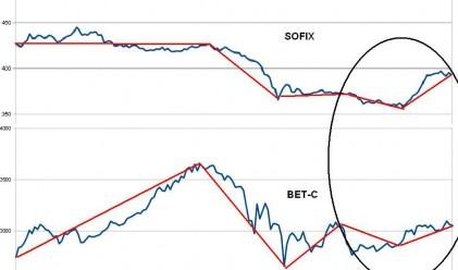 SOFIX vs BET-C