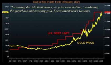 Златото достига 1950 долара заради дълговия лимит на САЩ?