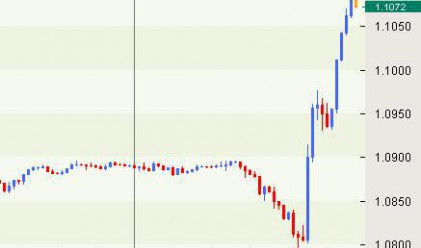 Швейцарската банка се намеси, валутната война започна