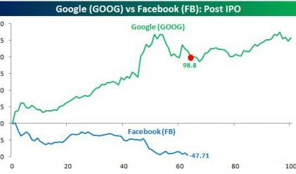 Акциите на Facebook в противоположен на Google път