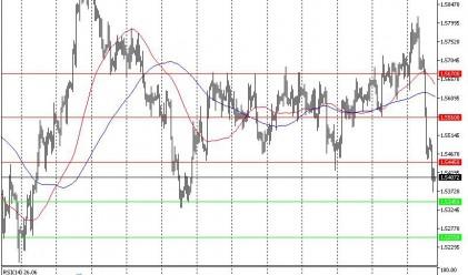 Технически анализ на основните валутни двойки за 28.08.2015 г.
