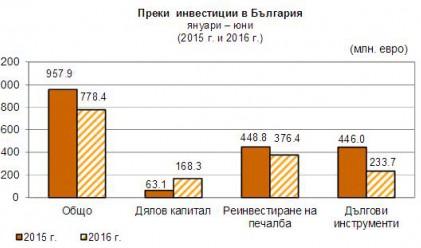 Преки инвестиции за 778 млн. лв. до края на юни