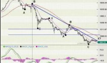 Карол: Средносрочната картина на борсата ще остане негативна