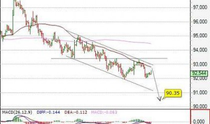 Посока на основните валутни двойки за 10 септември