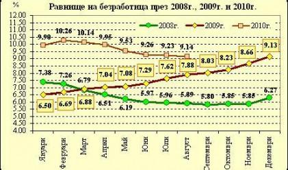 Безработицата в страната намалява за шести месец