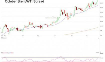 Как да спечелите при спад в спреда между Brent и WTI?