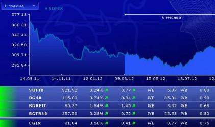 Промени в борсовите индекси от 24 септември