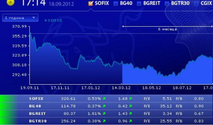 Оборот от едва 200 000 лв. от търговия с акции на БФБ днес
