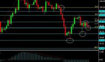 Успокояване на пазарите ще помогне на златото и петрола