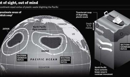 Световното сметище се простира от Хаваите до Япония