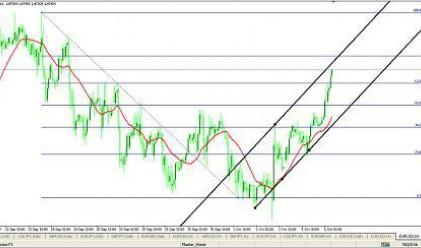 Технически анализ  EUR / USD