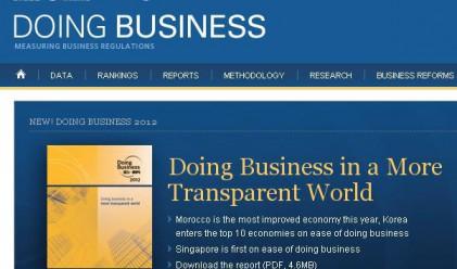 България е 59-тата най-добра страна за правене на бизнес