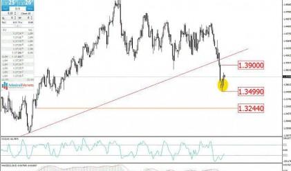 Trend Recognition: EUR/USD може да поскъпне към 1.5000