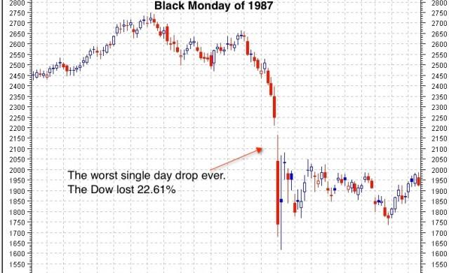 Черният понеделник навърши 30 години