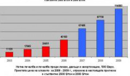 Monbat Projects 2008 Profit At 16.1 Mln Euros