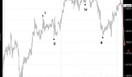 Д. Димов: Нов спад при EUR/USD преди движение нагоре