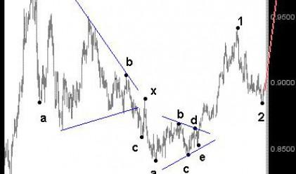 Д. Димов: Ускоряване на движението нагоре при EUR/GBP