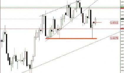 В. Банов: Възможен е възход при GBP/USD