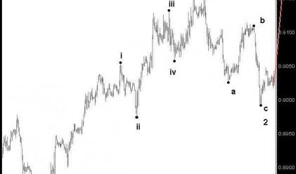 Д. Димов: Можем да очакваме силно поскъпване на EUR/GBP