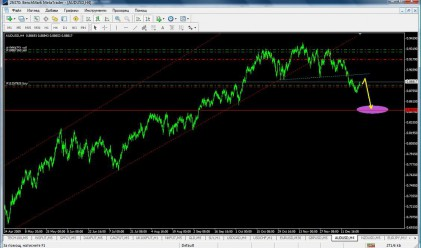 Ив. Груев: Head and shoulders при AUD/USD
