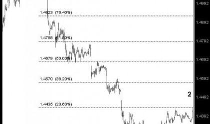 Д. Димов: Търся ниво за заемане на къса позиция при EUR/USD