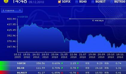 Пето поредно повишение за SOFIX