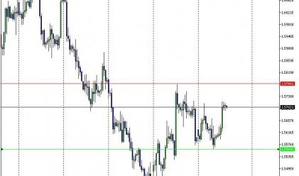 Еврото продължава да се движи без ясна посока