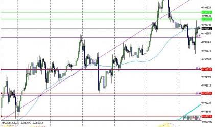 Европейската валута направи неуспешен опит за възстановяване