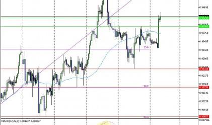 EUR/USD отбеляза силен спад