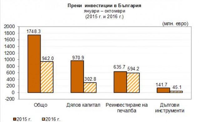Над 940 млн. евро преки инвестиции у нас до 30 октомври