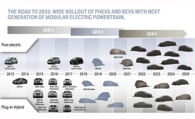 BMW разказа за новото семейство елекромобили, които подготвя