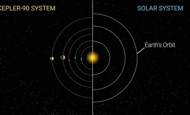 НАСА oткри осма планета, която обикаля около далечна звезда